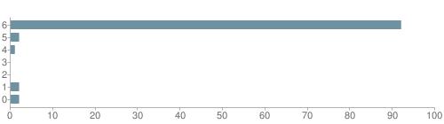 Chart?cht=bhs&chs=500x140&chbh=10&chco=6f92a3&chxt=x,y&chd=t:92,2,1,0,0,2,2&chm=t+92%,333333,0,0,10|t+2%,333333,0,1,10|t+1%,333333,0,2,10|t+0%,333333,0,3,10|t+0%,333333,0,4,10|t+2%,333333,0,5,10|t+2%,333333,0,6,10&chxl=1:|other|indian|hawaiian|asian|hispanic|black|white